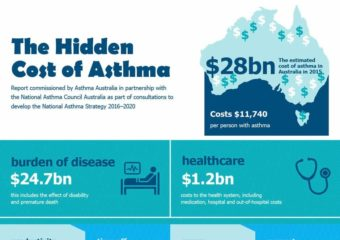11 The Hidden Cost Of Asthma Infographic Final