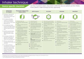 Inhaler Technique Checklist Nps Medicinewise 2020