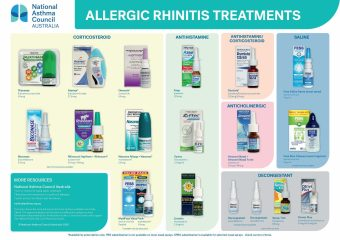 Nac Allergic Rhinitis Treatments Chart 2020