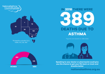 National Asthma Council Abs Statistics 2018 Infographic