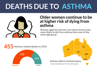 Asthma mortality 2016