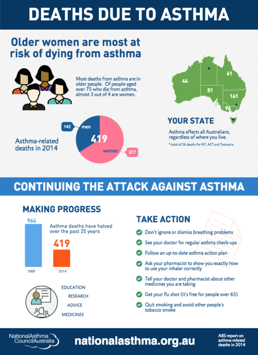 11 Asthma Related Deaths 2014 Infographic