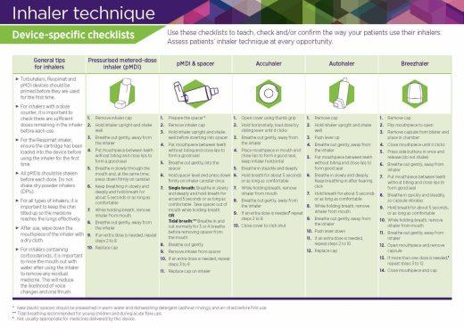 Inhaler Technique Checklist Nps Medicinewise 2020