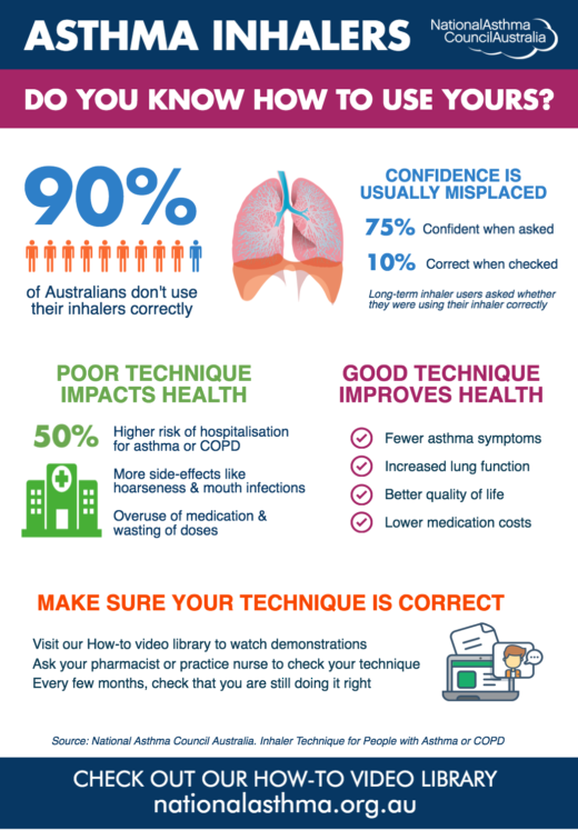Inhaler Use Infographic Final