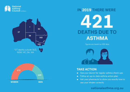 National Asthma Council Abs Statistics 2019 Infographic