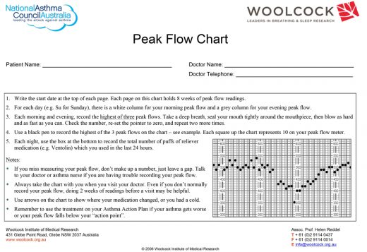 Woolcock Peak Flow Chart Updated 1