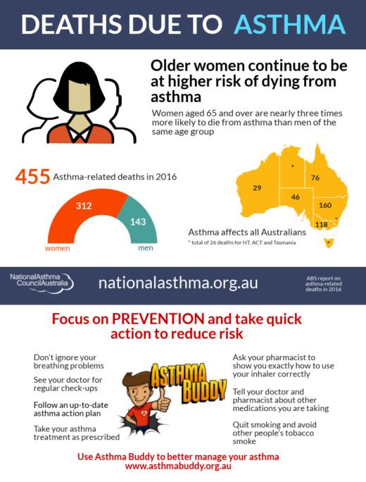 Asthma mortality 2016