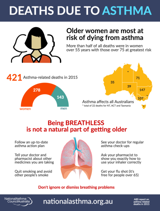 Asthma Mortality 2015 Infographic Final